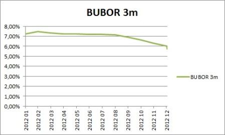 BUBOR 3m (2012)