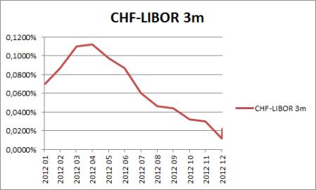 CHF-LIBOR 3m (2012)