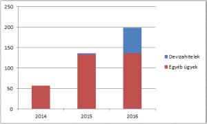 Magyarország elleni eljárások száma a strasbourgi bíróságon